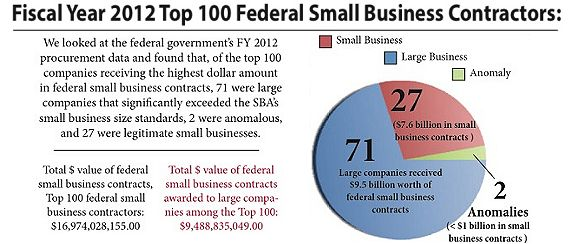 ASBL FY2012 Top 100 Federal Small Business Contractors Analysis